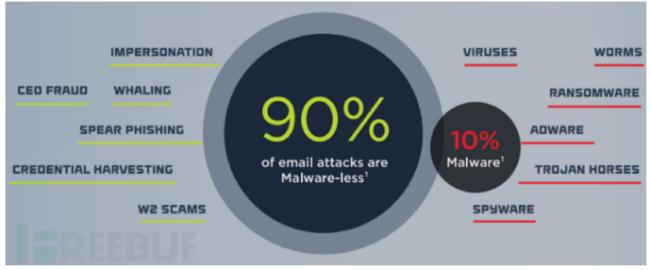电子邮件安全问题分析(二)