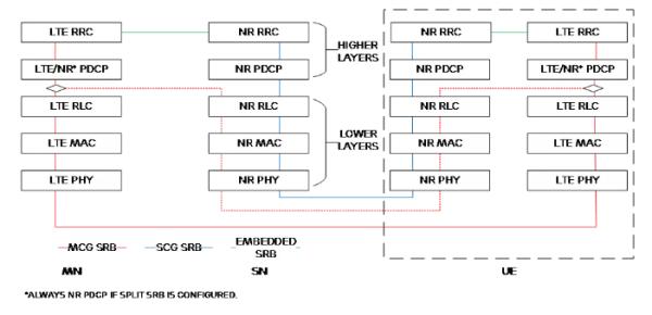 NSA下,5G基站咋操控亚博体育娱乐平台网站?