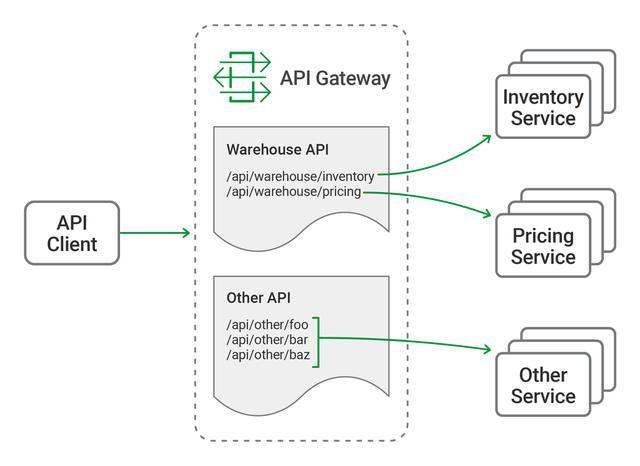 「微服务架构」部署NGINX Plus作为API网关,第1部分 - NGINX