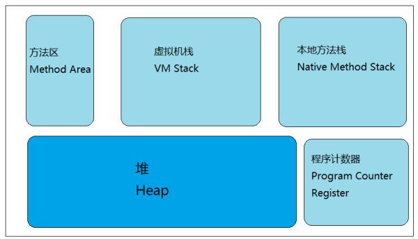 JVM内存分配及String常用方法