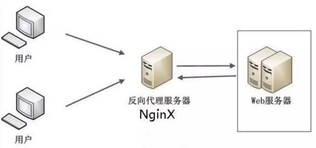 nginx常用功能全揭秘