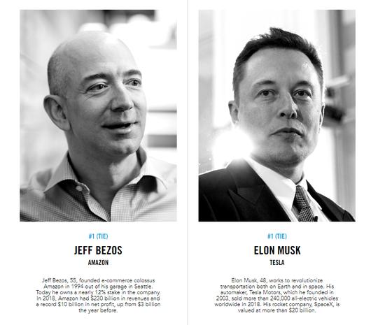 福布斯发创新力领袖榜单:贝索斯 马斯克并列第一