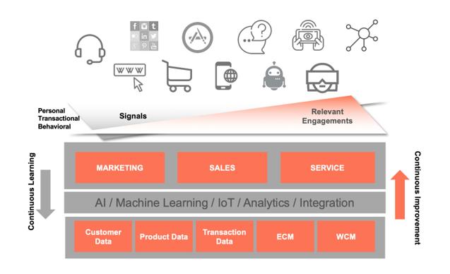 使用7S模型成功实现人工智能转型