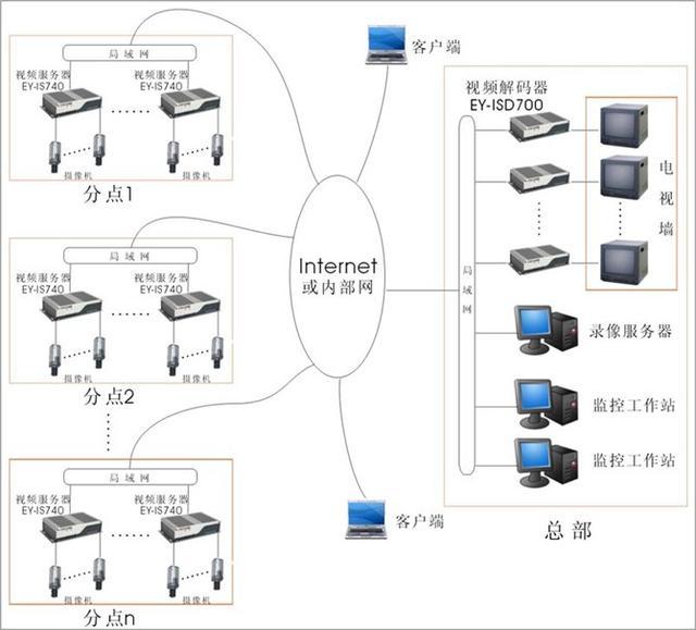 常用监控系统拓扑图,你都能看懂吗?