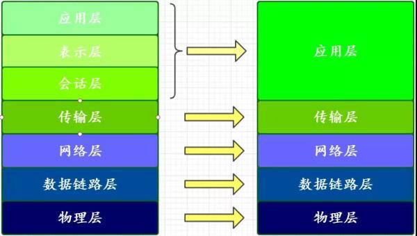 你真的懂网络分层模型吗?