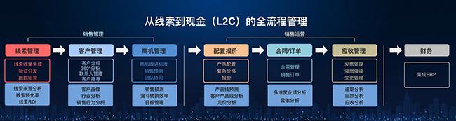 Engage2019:销售易宣布获得腾讯1.2亿美元E轮融资
