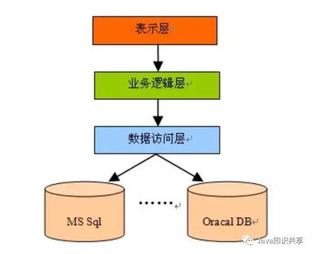 简单介绍几种Java后台开发常用框架组合