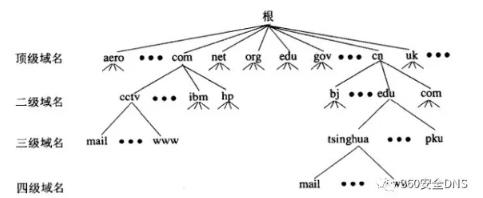 DNS域名结构与域名服务器
