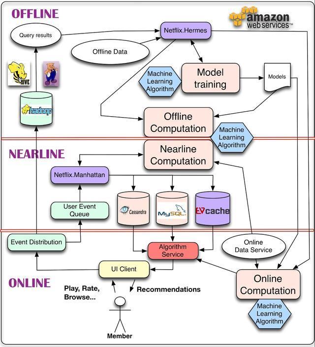 Netflix应用架构之用于个性化和推荐的系统架构