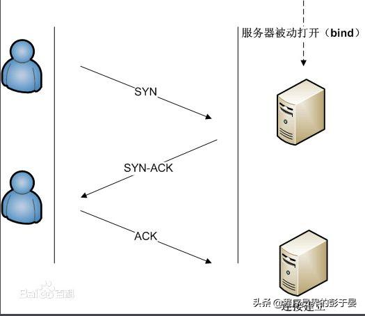 浅谈TCP协议,总算明白它是干什么的了