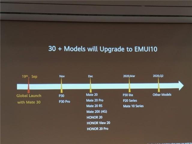 EMUI10升级机型公布:Mate 20系列12月开放升级