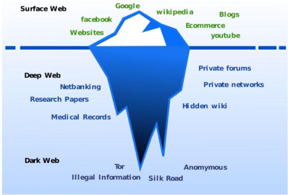 """主流媒体对""""暗网""""的六个误解"""