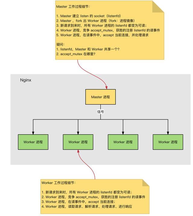 Nginx为什么高效?一文搞明白Nginx核心原理