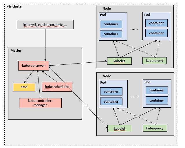 K8s集群架构与高可用解析