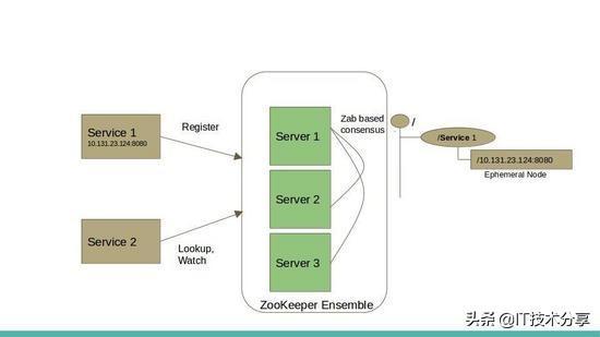 微服务架构中常用的解决方案,总结了传统服务发现方案