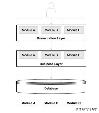 理解微服务的定义,概念以及微服务的原理