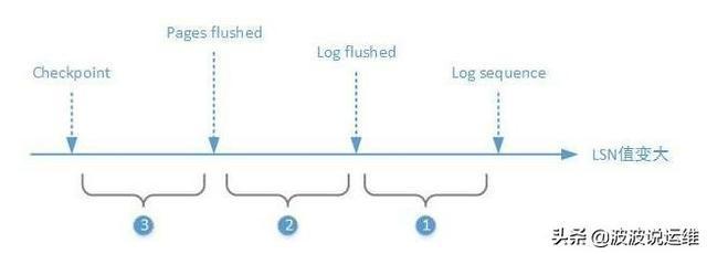 超详细的mysql数据库 InnoDB崩溃恢复机制总结