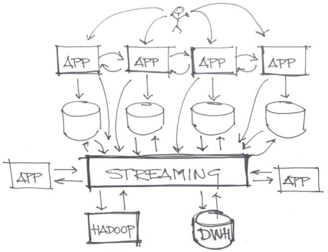 利用Kafka设置可靠的高性能分布式消息传递基础架构