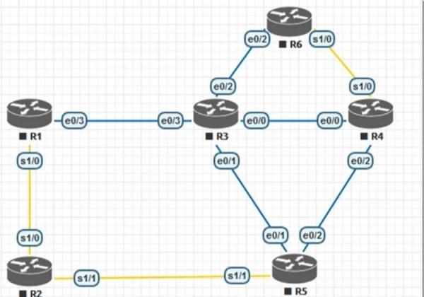 企业网数通方案实战之EIGRP