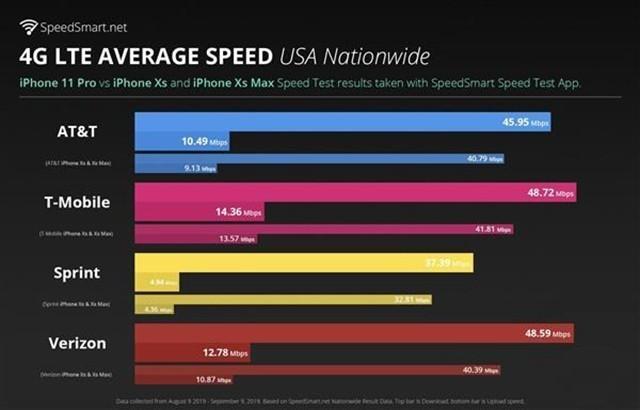 iPhone 11 Pro信号性能实测 超出前代13%