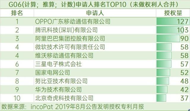 2019年8月发明授权专利榜:OPPO全国第三,多类别表现突出