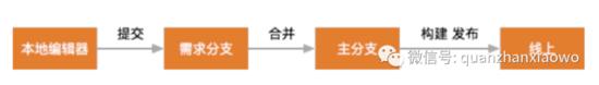 如何保证前端项目代码质量