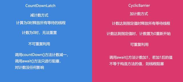 简单地理解区分CountDownLatch与CyclicBarrier--高并发编程