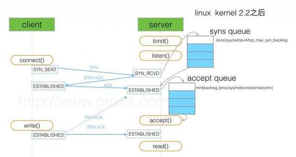 关于TCP全连接队列和半连接队列