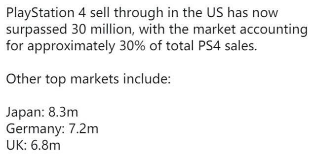 外媒:PS4在美销量超过3000万 占总销量的三分之一