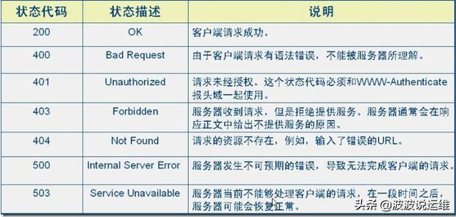 一文概览10个常见的HTTP状态码