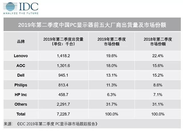 IDC:2019年Q2中国PC显示器出货量为722.9万台