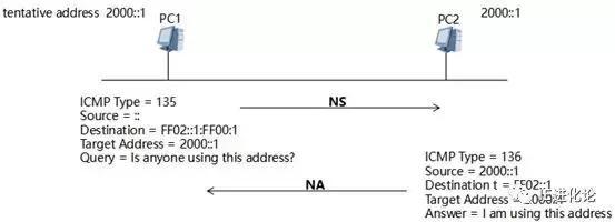 IPv6基础篇(四):邻居发现协议NDP