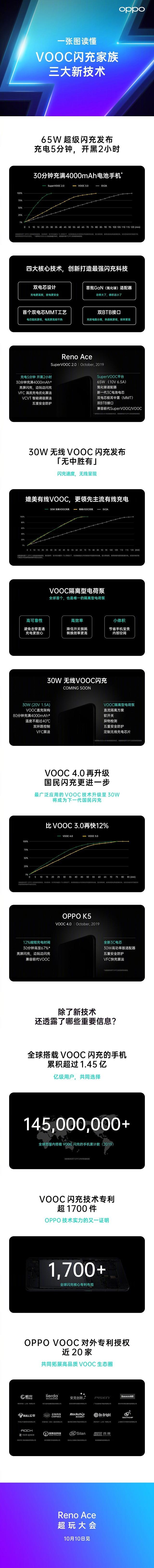 不只65W 一张图读懂VOOC闪充平台全面升级