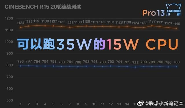 WiFi 6锐龙5一个都不能少 小新Pro 13详细配置曝光