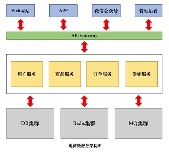 浅谈PHP微服务集群搭建