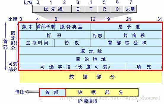 Android网络编程-TCP/IP协议