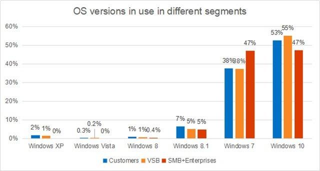 调研:目前全球市场Windows7还有着相当的用户