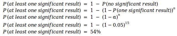 数据分析师必看,老司机带你认识 AB 常见的10个错误