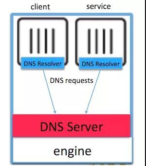 详解Docker负载均衡和服务发现
