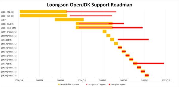 Java编程语言环境OpenJDK 13发布:龙芯贡献全球前5