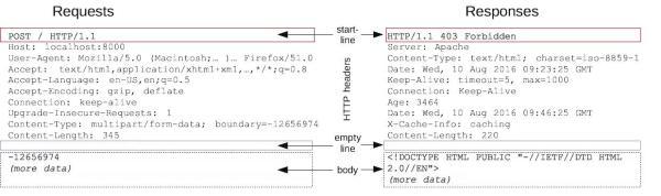 你需要知道,高并发架构下的HTTP
