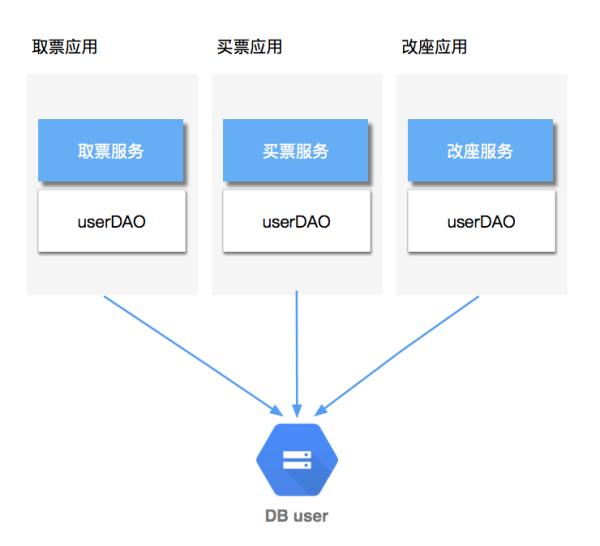 微服务架构一直火,为什么服务化要搞懂?