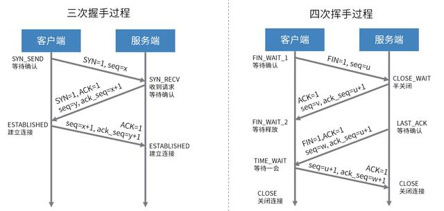 看一遍忘一遍的网络七层模型与TCP/UDP,再给你们普及一下