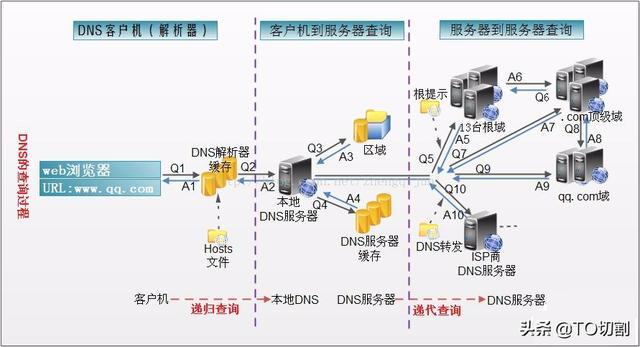 "DNS即域名系统怎样工作?看这位""翻译官""如何转换域名和IP地址"