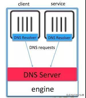 技术分享:详解Docker负载均衡和服务发现