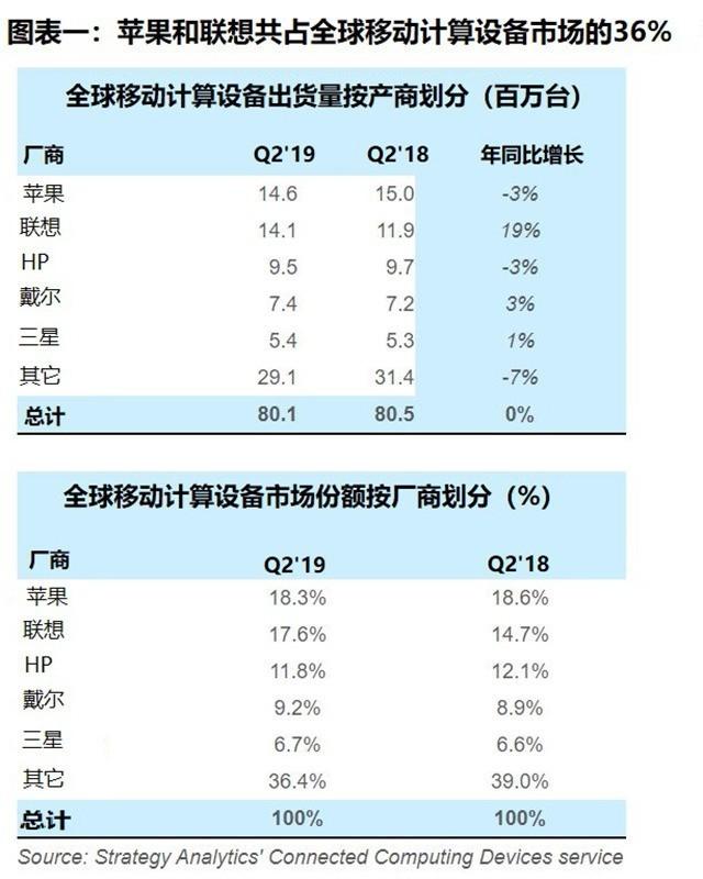 研究报告:联想和苹果占移动计算市场三分之一份额